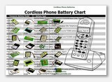 http://www.batteriesandbutter.com/cordless_phone_battery_chart.jpg