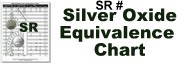 Compare Silver Oxide to Alkaline Batteries